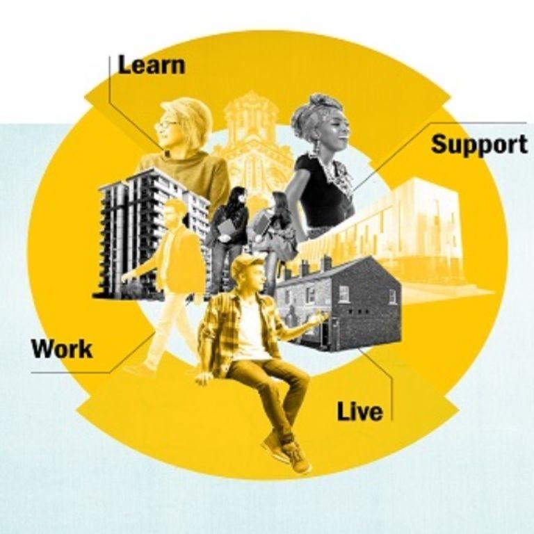 Stepchangemodel studentenwelzijn met de vier facetten: learn, work, support en live