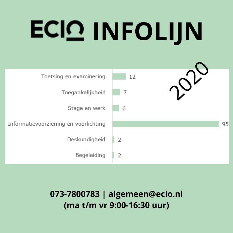 Contactgegevens ECIO Infolijn staafdiagram met inclusiethema's scores van veelgestelde vragen 2020