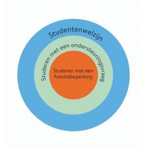 Afbeelding met 3 cirkels die aantonen wat ECIO doet